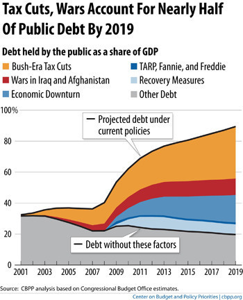 tax cuts and the debt