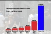 state of union changes income