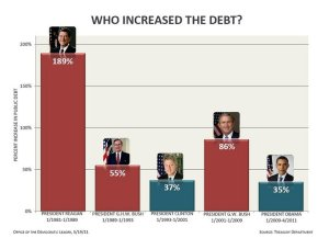 state of union debt by president