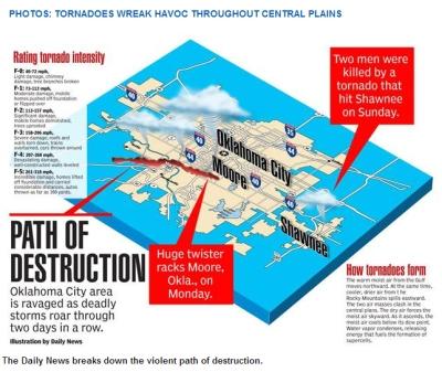 ok tornado graphic 0513