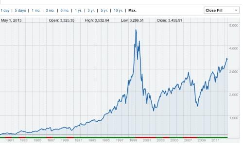 NASDAQ 1979 to 061213