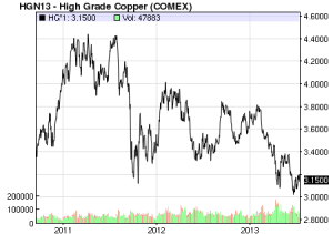 copper prices 10 years