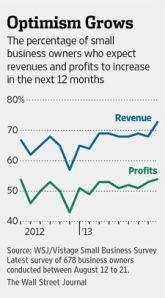 small biz optimism
