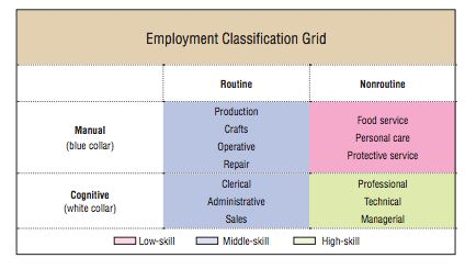 dallas fed jobs skills