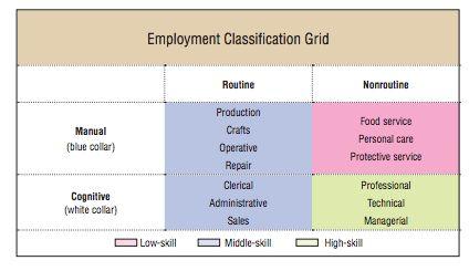 dallas fed jobs skills