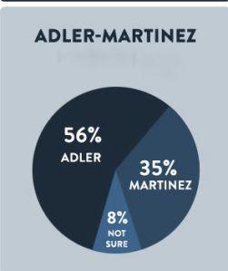 adler martinez
