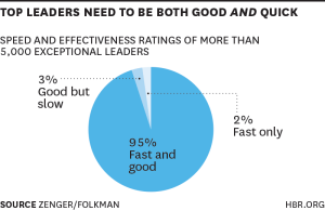 HBR good leaders fast & quick